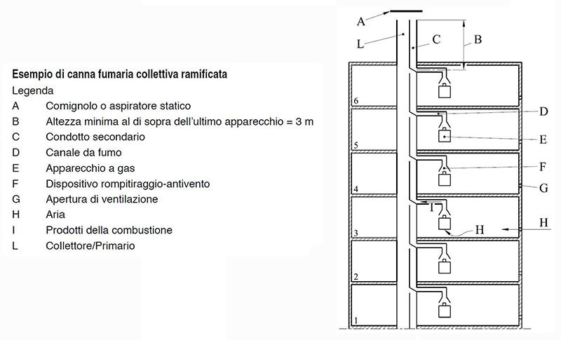 canna-fumaria-condominio